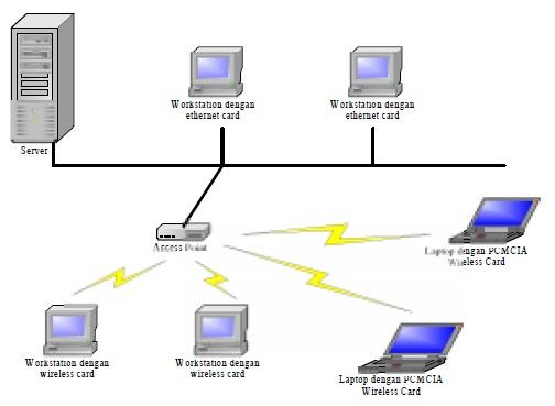 Teknologi wireless masa kini dan masa depan jaringan infrastruktur ccuart Choice Image